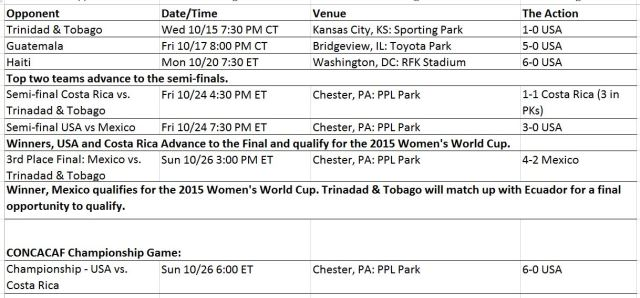 CONCACAF Schedule USA