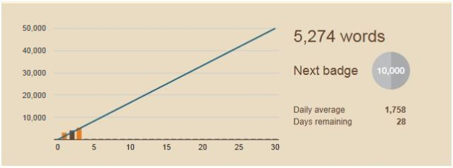 5,000 words toward NaNoWriMo Goal